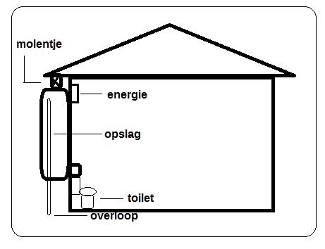 regenwater systeem